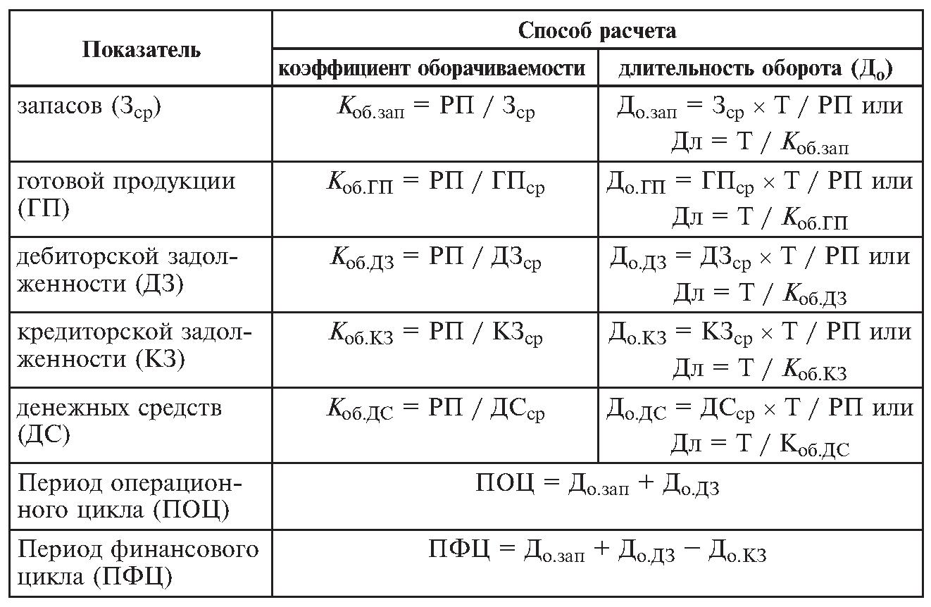 Оклад рассчитать сумму взносов в фсс